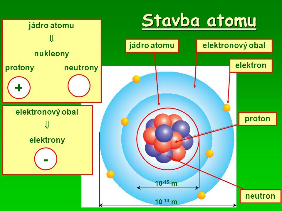 Stavba atomu jádro atomu elektron elektronový obal proton neutron jádro atomu  nukleony protony neutrony + 10 -15 m 10 -10 m elektronový obal  elekt