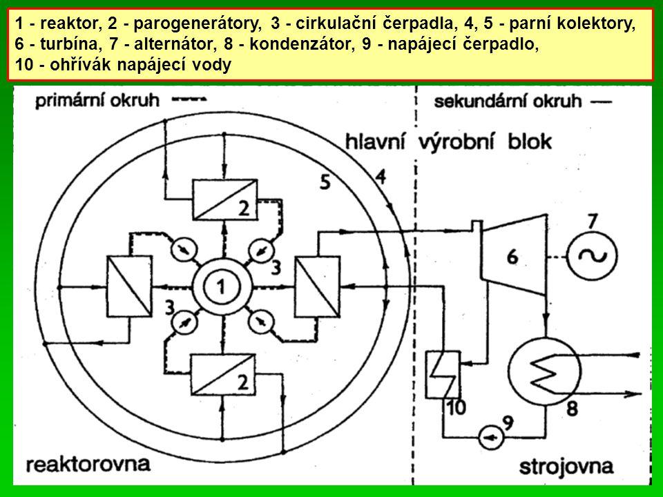 1 - reaktor, 2 - parogenerátory, 3 - cirkulační čerpadla, 4, 5 - parní kolektory, 6 - turbína, 7 - alternátor, 8 - kondenzátor, 9 - napájecí čerpadlo, 10 - ohřívák napájecí vody