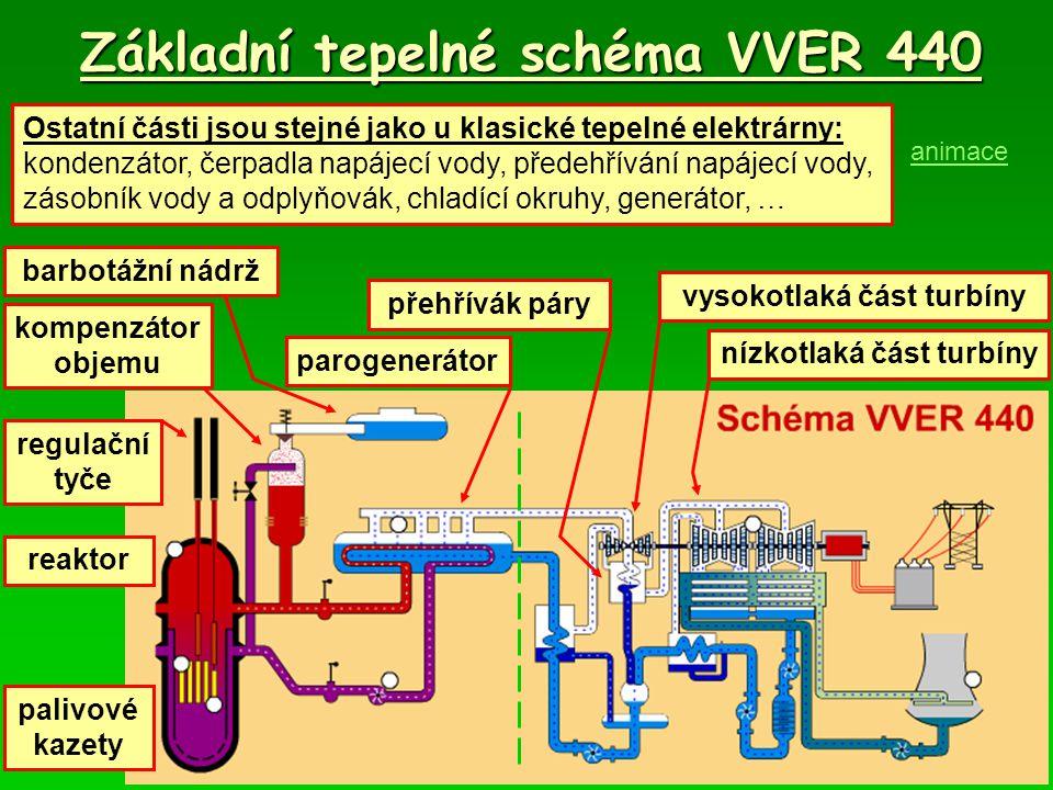 Základní tepelné schéma VVER 440 vysokotlaká část turbíny parogenerátor reaktor barbotážní nádrž kompenzátor objemu nízkotlaká část turbíny přehřívák