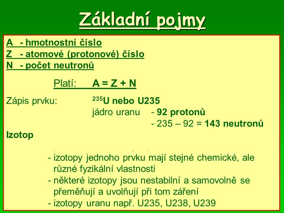 Základní pojmy A- hmotnostní číslopočet nukleonů Z- atomové (protonové) číslopočet protonů N- počet neutronů Platí:A = Z + N Zápis prvku: 235 U nebo U235 jádro uranu- 92 protonů - 235 – 92 = 143 neutronů Izotop- izotopy jednoho prvku jsou atomy se stejným počtem protonů, ale s různým počtem neutronů - izotopy jednoho prvku mají stejné chemické, ale různé fyzikální vlastnosti - některé izotopy jsou nestabilní a samovolně se přeměňují a uvolňují při tom záření - izotopy uranu např.