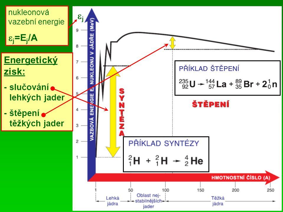 nukleonová vazební energie  j =E j /A jj Energetický zisk: -slučování lehkých jader -štěpení těžkých jader