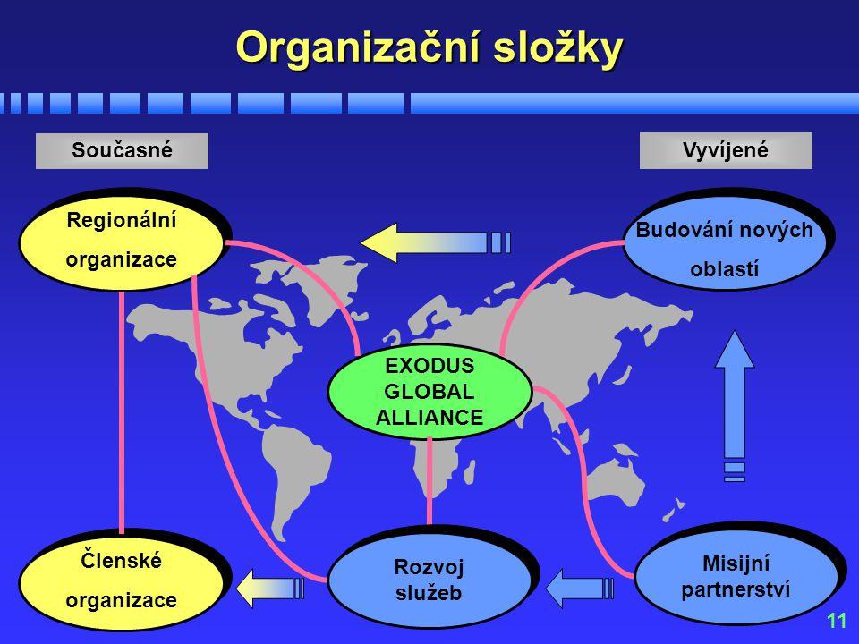 11 Organizační složky Regionální organizace Současné EXODUS GLOBAL ALLIANCE Členské organizace Budování nových oblastí Vyvíjené Rozvoj služeb Misijní
