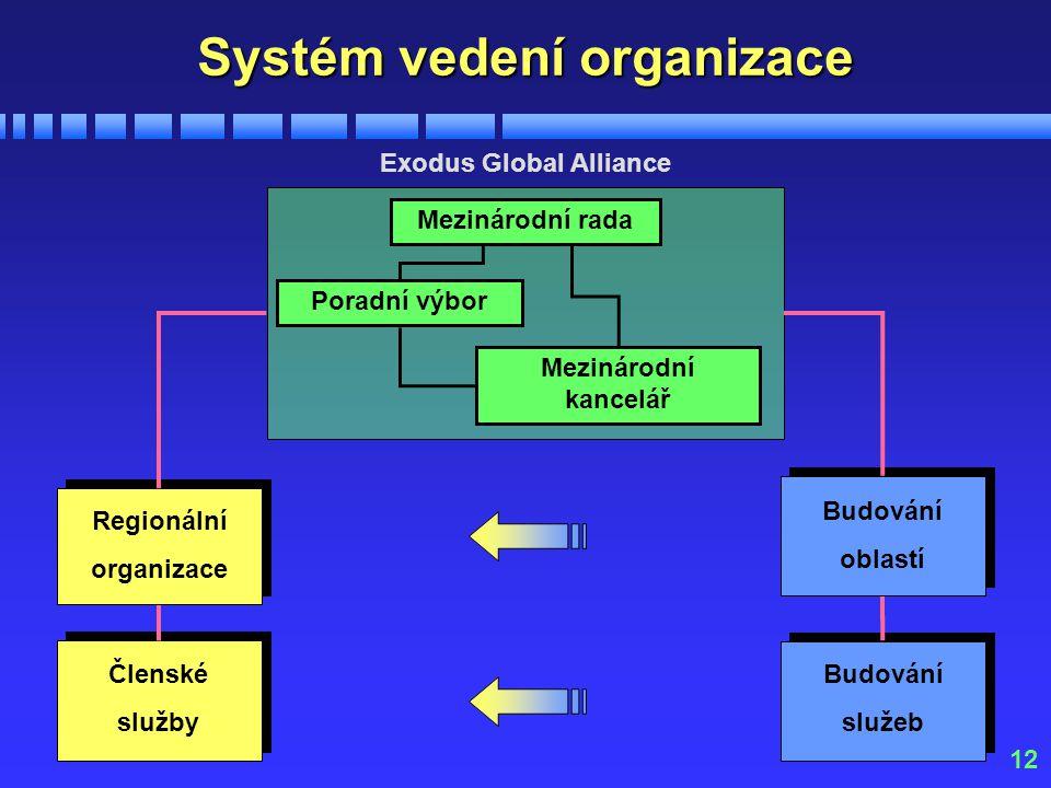 12 Exodus Global Alliance Členské služby Budování služeb Regionální organizace Budování oblastí Mezinárodní rada Poradní výbor Mezinárodní kancelář Systém vedení organizace