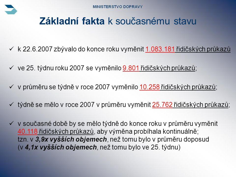 k 22.6.2007 zbývalo do konce roku vyměnit 1.083.181 řidičských průkazů ve 25. týdnu roku 2007 se vyměnilo 9.801 řidičských průkazů; v průměru se týdně