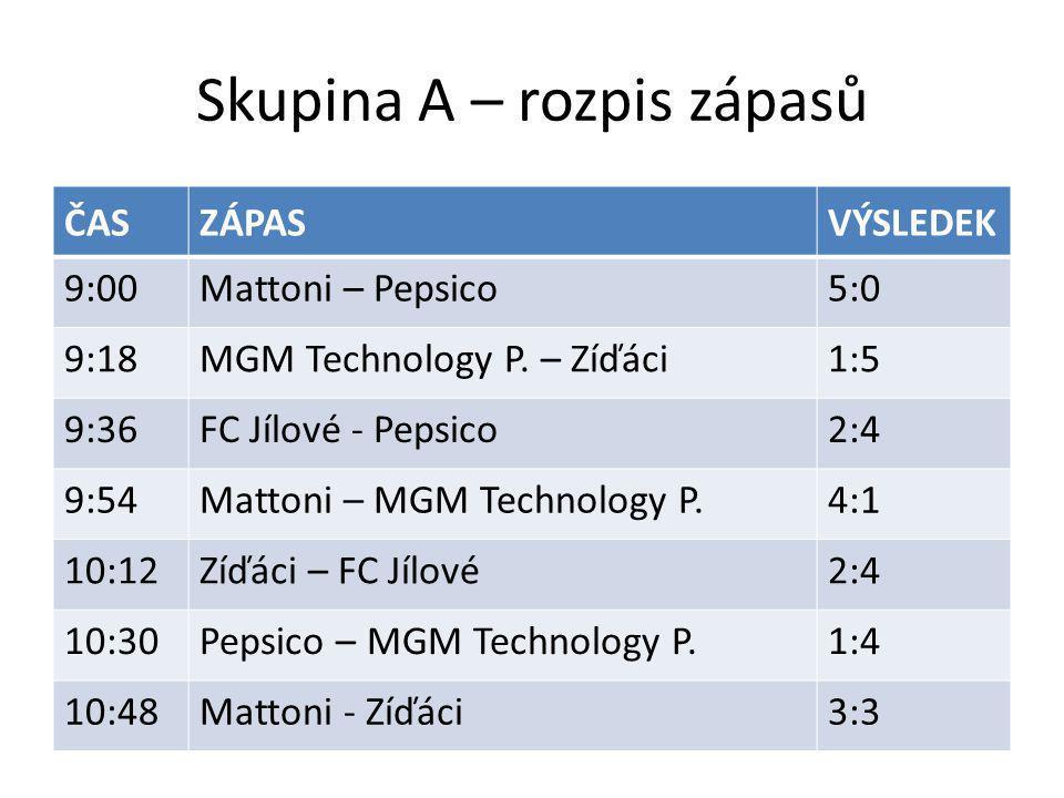 Skupina A – rozpis zápasů ČASZÁPASVÝSLEDEK 9:00Mattoni – Pepsico5:0 9:18MGM Technology P. – Zíďáci1:5 9:36FC Jílové - Pepsico2:4 9:54Mattoni – MGM Tec