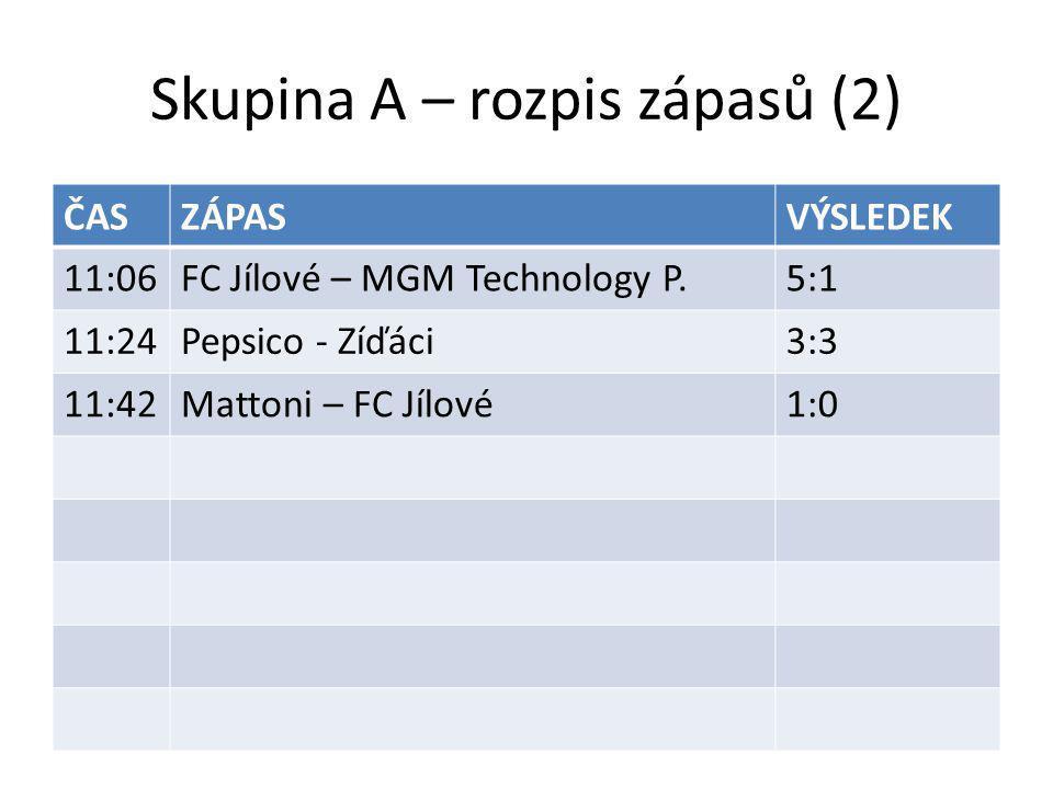 Skupina A – rozpis zápasů (2) ČASZÁPASVÝSLEDEK 11:06FC Jílové – MGM Technology P.5:1 11:24Pepsico - Zíďáci3:3 11:42Mattoni – FC Jílové1:0
