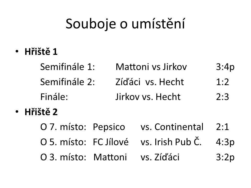 Souboje o umístění Hřiště 1 Semifinále 1: Mattoni vs Jirkov 3:4p Semifinále 2: Zíďáci vs. Hecht1:2 Finále:Jirkov vs. Hecht2:3 Hřiště 2 O 7. místo: Pep