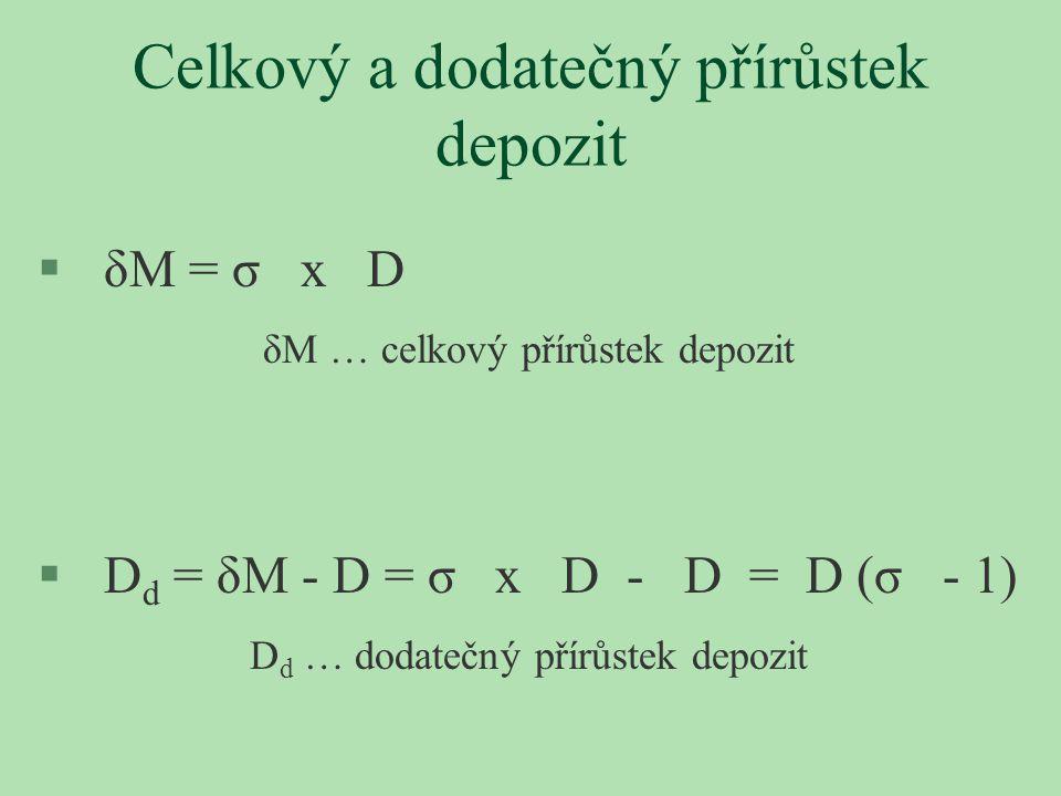 Celkový a dodatečný přírůstek depozit § δM = σ x D δM … celkový přírůstek depozit § D d = δM - D = σ x D - D = D (σ - 1) D d … dodatečný přírůstek dep