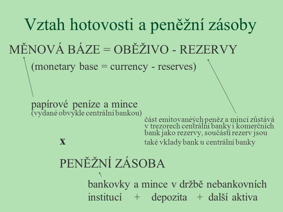 Vztah hotovosti a peněžní zásoby MĚNOVÁ BÁZE = OBĚŽIVO - REZERVY (monetary base = currency - reserves) papírové peníze a mince (vydané obvykle centrál