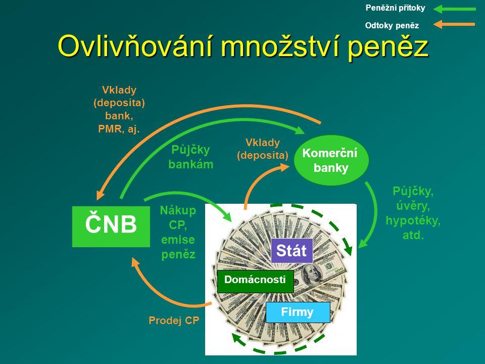 Domácnosti Firmy Stát Ovlivňování množství peněz ČNB Peněžní přítoky Vklady (deposita) Půjčky, úvěry, hypotéky, atd.