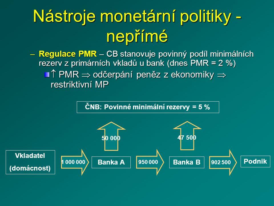 Nástroje monetární politiky - nepřímé –Regulace PMR – CB stanovuje povinný podíl minimálních rezerv z primárních vkladů u bank (dnes PMR = 2 %)  PMR  odčerpání peněz z ekonomiky  restriktivní MP Vkladatel (domácnost) Banka A ČNB: Povinné minimální rezervy = 5 % 1 000 000 50 000 Banka B 950 000 Podnik 902 500 47 500