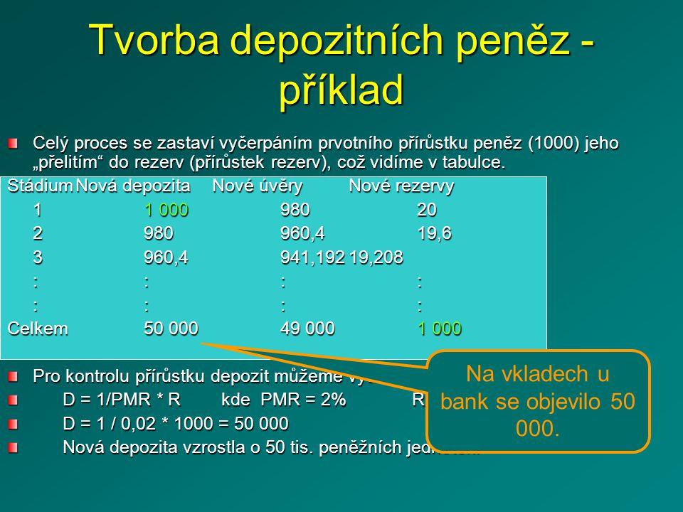 """Celý proces se zastaví vyčerpáním prvotního přírůstku peněz (1000) jeho """"přelitím do rezerv (přírůstek rezerv), což vidíme v tabulce."""