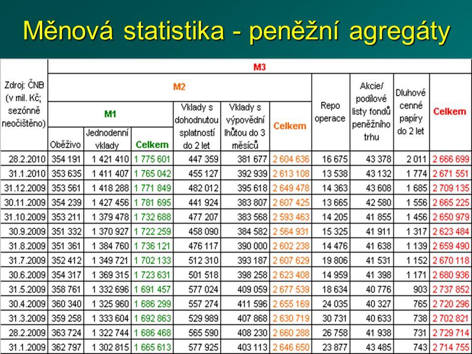 Peněžní agregáty ČR 12,93 % 100 % 13,29 %