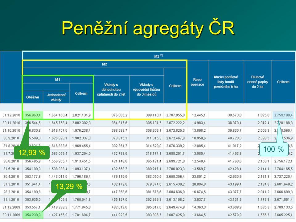 Multiplikace depozit a nabídka peněz Nabídku peněz tedy vytváří CB (první stupeň) a obchodní banky (druhý stupeň).