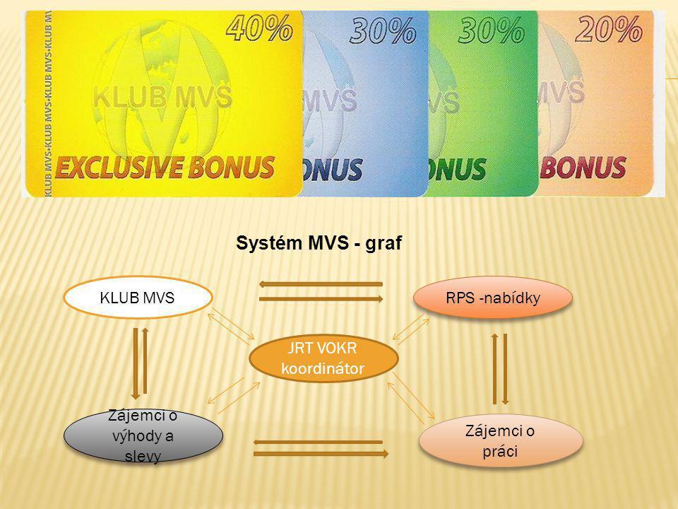 Systém MVS - graf KLUB MVS RPS -nabídky JRT VOKR koordinátor Zájemci o práci Zájemci o výhody a slevy