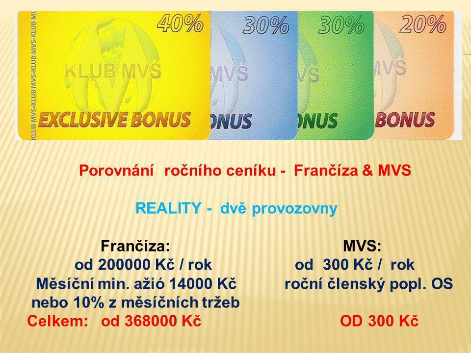 Porovnání ročního ceníku - Frančíza & MVS REALITY - dvě provozovny Frančíza: MVS: od 200000 Kč / rok od 300 Kč / rok Měsíční min. ažió 14000 Kč roční