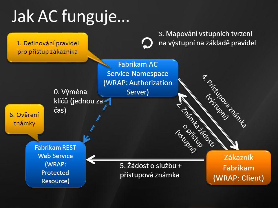 Jak AC funguje... Fabrikam AC Service Namespace (WRAP: Authorization Server) Fabrikam AC Service Namespace (WRAP: Authorization Server) Fabrikam REST