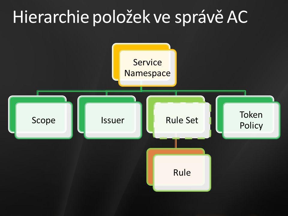 Hierarchie položek ve správě AC Service Namespace ScopeIssuerRule SetRule Token Policy