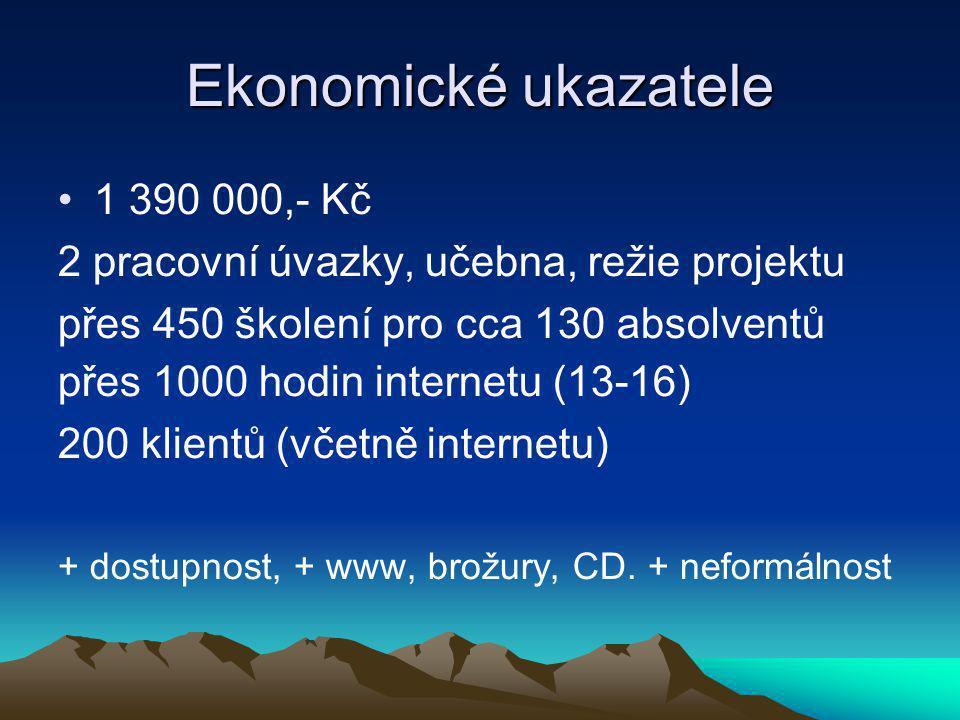 Ekonomické ukazatele 1 390 000,- Kč 2 pracovní úvazky, učebna, režie projektu přes 450 školení pro cca 130 absolventů přes 1000 hodin internetu (13-16) 200 klientů (včetně internetu) + dostupnost, + www, brožury, CD.