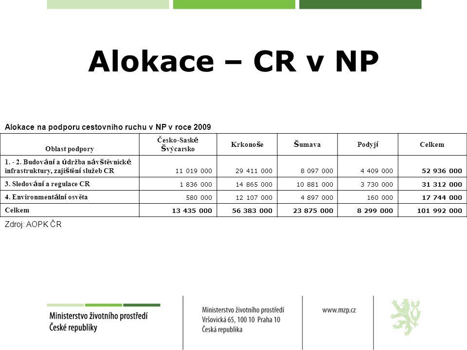 Alokace – CR v NP Alokace na podporu cestovního ruchu v NP v roce 2009 Oblast podpory Česko-Sask é Š výcarsko Krkono š e Š umavaPodyj í Celkem 1.