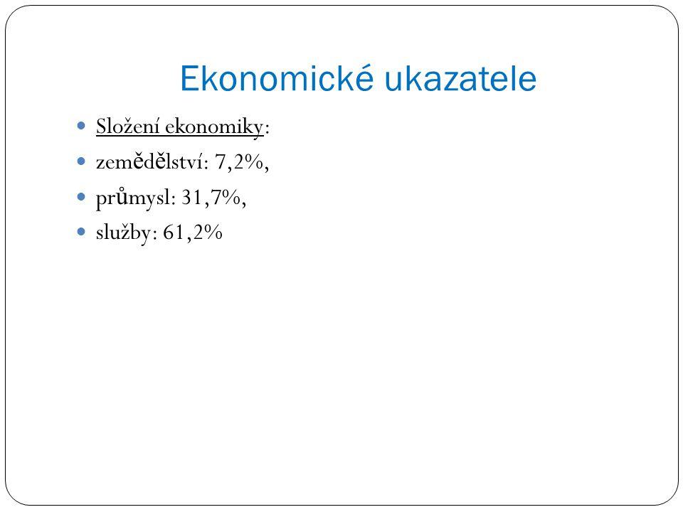 Ekonomické ukazatele Složení ekonomiky: zem ě d ě lství: 7,2%, pr ů mysl: 31,7%, služby: 61,2%
