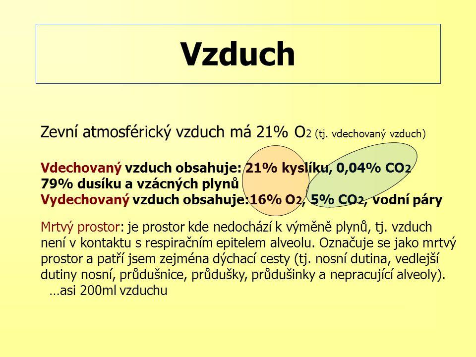 Zevní atmosférický vzduch má 21% O 2 (tj. vdechovaný vzduch) Vdechovaný vzduch obsahuje: 21% kyslíku, 0,04% CO 2 79% dusíku a vzácných plynů Vydechova