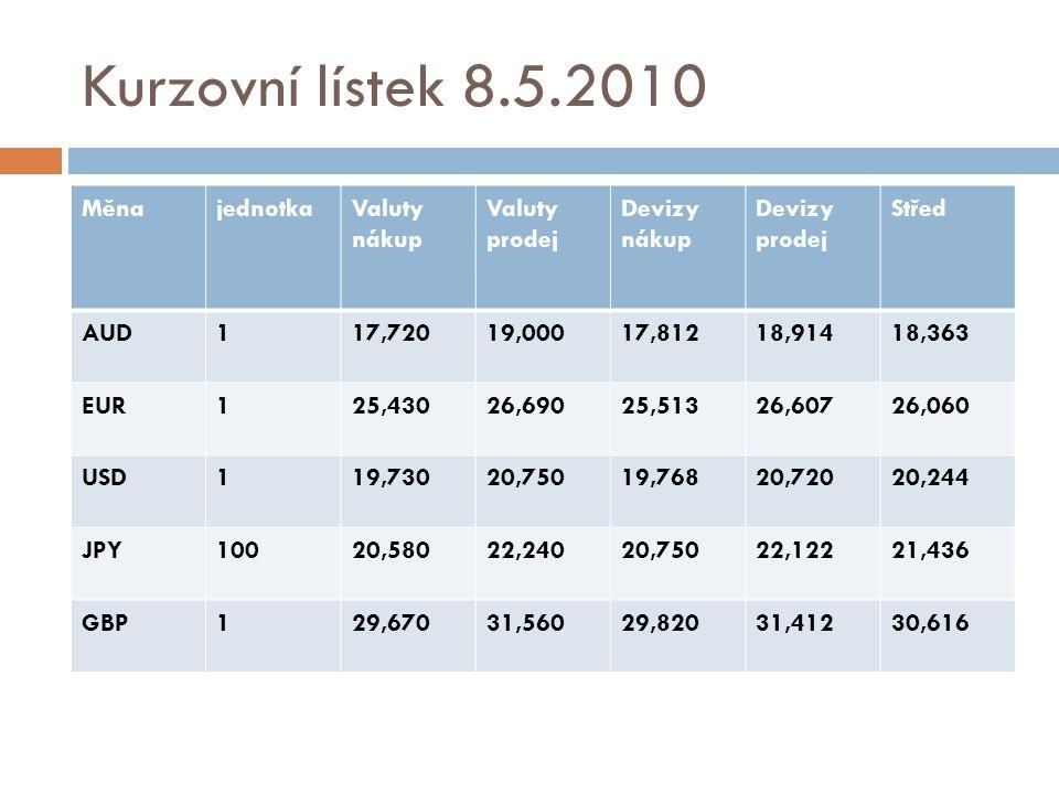 Kurzovní lístek 8.5.2010 MěnajednotkaValuty nákup Valuty prodej Devizy nákup Devizy prodej Střed AUD117,72019,00017,81218,91418,363 EUR125,43026,69025