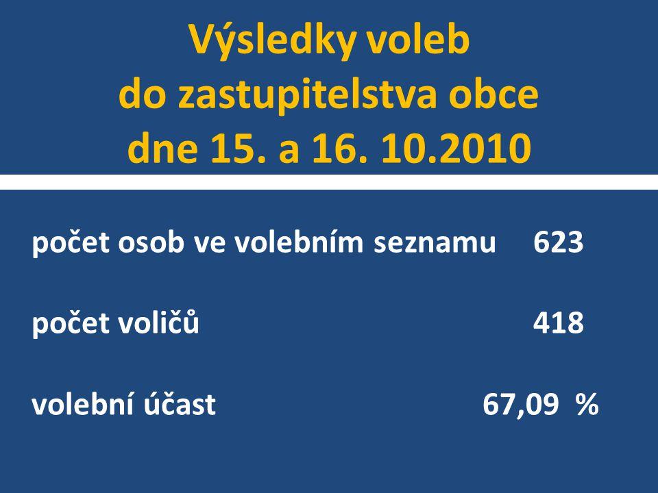 Výsledky voleb do zastupitelstva obce dne 15. a 16. 10.2010 počet osob ve volebním seznamu623 počet voličů418 volební účast 67,09 %