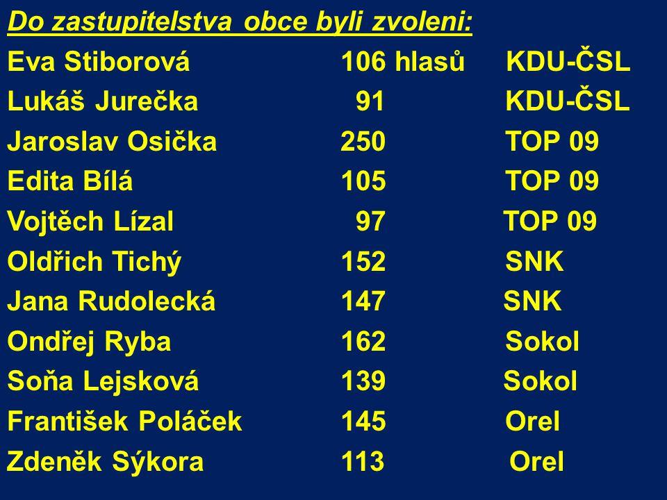Podrobné výsledky voleb do zastupitelstva obce najdete na úřední desce nebo na www.volby.cz