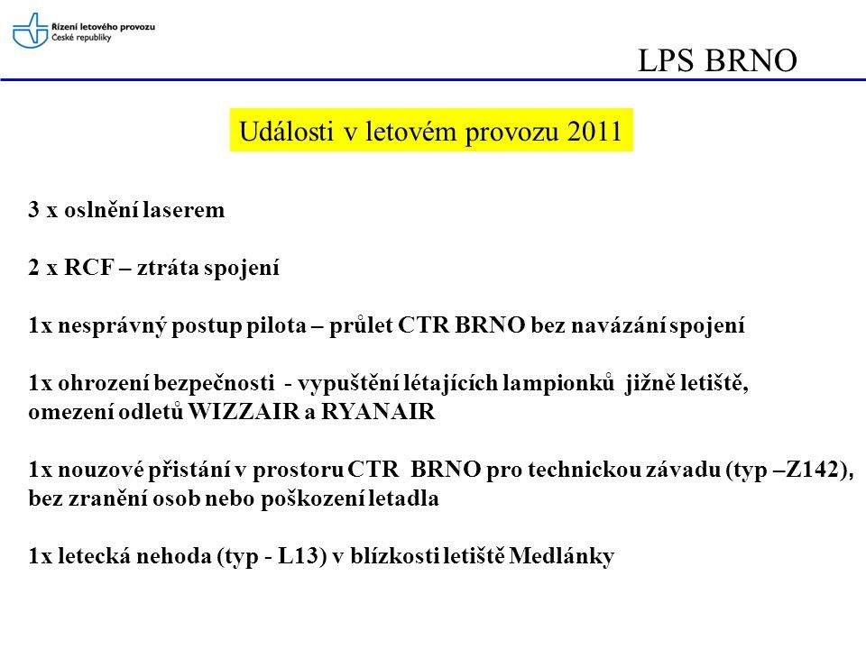 LPS BRNO Události v letovém provozu 2011 3 x oslnění laserem 2 x RCF – ztráta spojení 1x nesprávný postup pilota – průlet CTR BRNO bez navázání spojení 1x ohrození bezpečnosti - vypuštění létajících lampionků jižně letiště, omezení odletů WIZZAIR a RYANAIR 1x nouzové přistání v prostoru CTR BRNO pro technickou závadu (typ –Z142), bez zranění osob nebo poškození letadla 1x letecká nehoda (typ - L13) v blízkosti letiště Medlánky