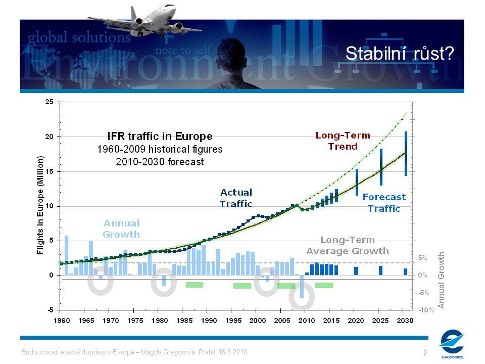 Budoucnost letecké dopravy v Evropě – Magda Gregorová, Praha 16.6.2010 2 Stabilní růst