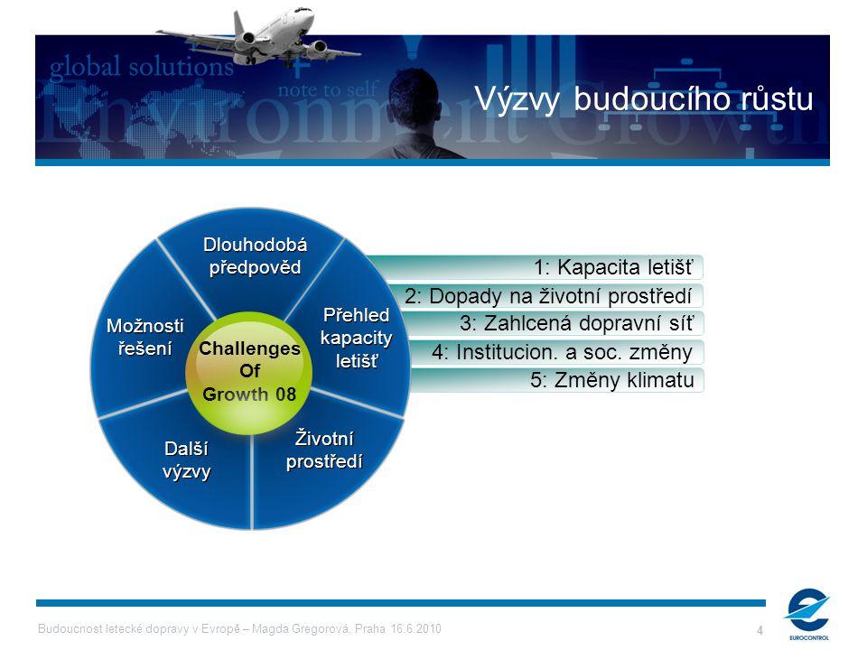 Budoucnost letecké dopravy v Evropě – Magda Gregorová, Praha 16.6.2010 4 5: Změny klimatu 4: Institucion. a soc. změny 3: Zahlcená dopravní síť 2: Dop