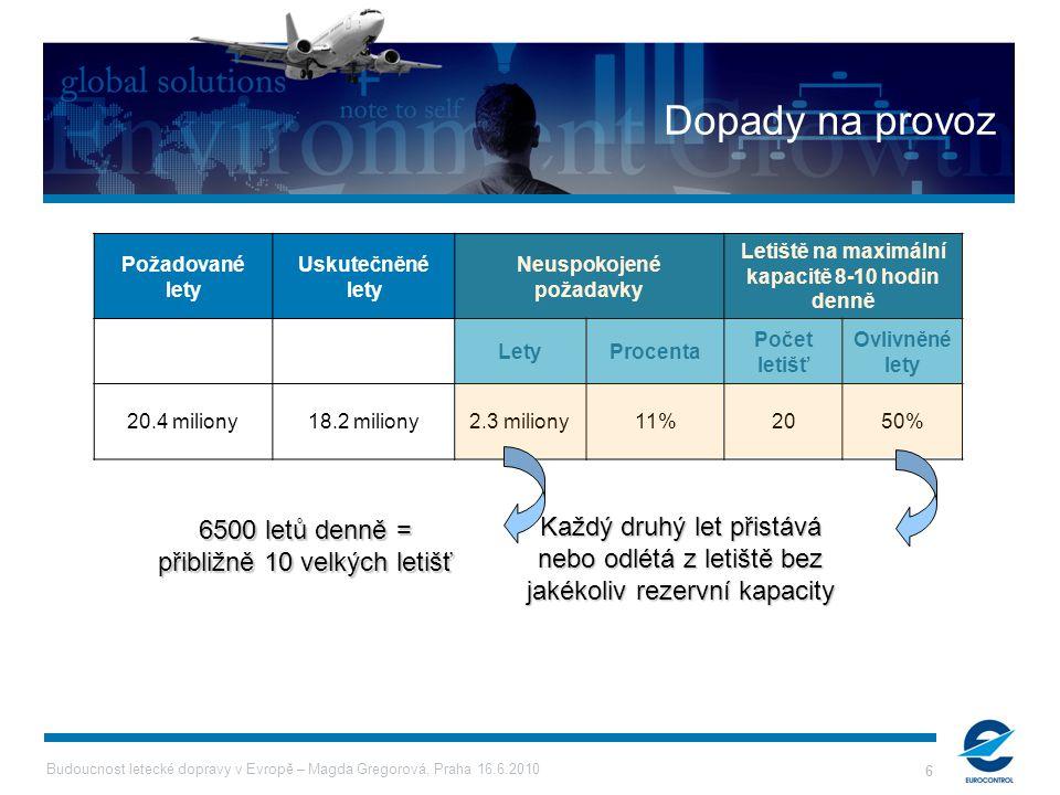 Budoucnost letecké dopravy v Evropě – Magda Gregorová, Praha 16.6.2010 6 Dopady na provoz Požadované lety Uskutečněné lety Neuspokojené požadavky Letiště na maximální kapacitě 8-10 hodin denně LetyProcenta Počet letišť Ovlivněné lety 20.4 miliony18.2 miliony2.3 miliony11%2050% Každý druhý let přistává nebo odlétá z letiště bez jakékoliv rezervní kapacity 6500 letů denně = přibližně 10 velkých letišť