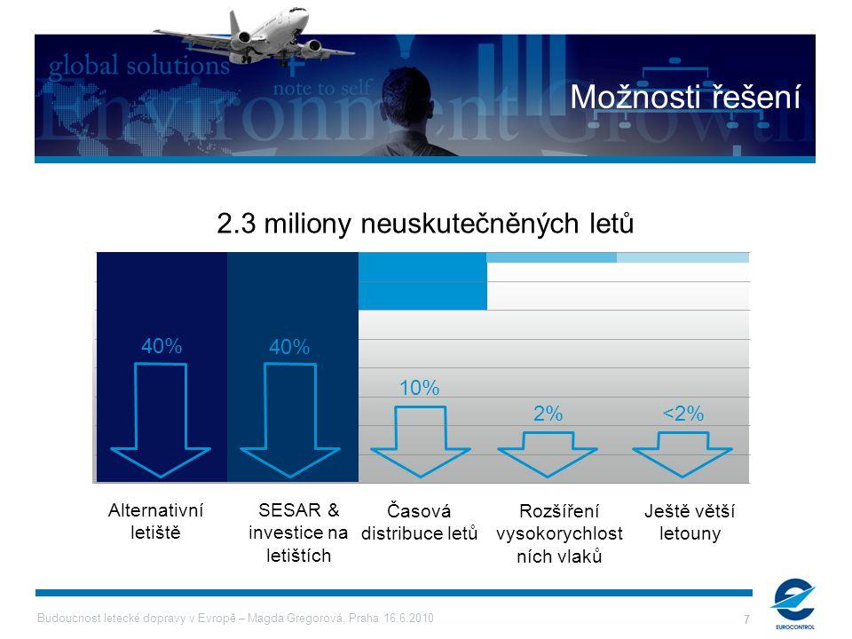 Budoucnost letecké dopravy v Evropě – Magda Gregorová, Praha 16.6.2010 7 Časová distribuce letů 10% Rozšíření vysokorychlost ních vlaků 2% Ještě větší