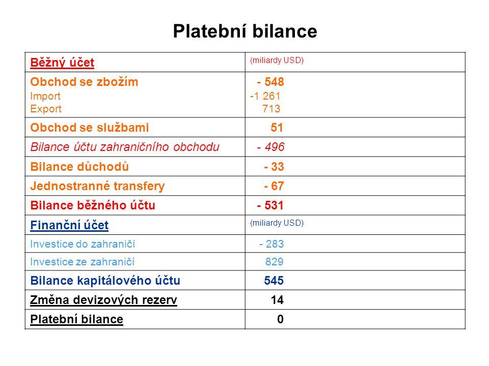 Platební bilance Běžný účet (miliardy USD) Obchod se zbožím Import Export - 548 -1 261 713 Obchod se službami 51 Bilance účtu zahraničního obchodu - 496 Bilance důchodů - 33 Jednostranné transfery - 67 Bilance běžného účtu - 531 Finanční účet (miliardy USD) Investice do zahraničí - 283 Investice ze zahraničí 829 Bilance kapitálového účtu 545 Změna devizových rezerv 14 Platební bilance 0