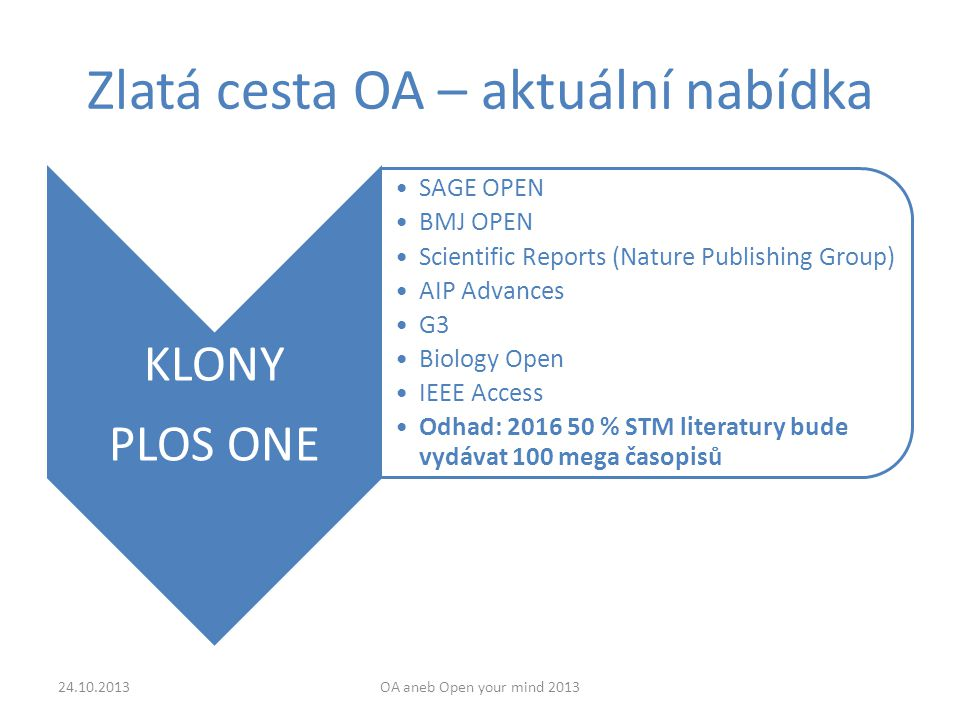 Zlatá cesta OA – aktuální nabídka 24.10.2013OA aneb Open your mind 2013 KLONY PLOS ONE SAGE OPEN BMJ OPEN Scientific Reports (Nature Publishing Group) AIP Advances G3 Biology Open IEEE Access Odhad: 2016 50 % STM literatury bude vydávat 100 mega časopisů