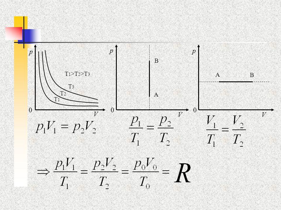 n …počet molů V m …molární objem c …molární koncentrace (1/Vm) …osmotický tlak Stavová rovnice