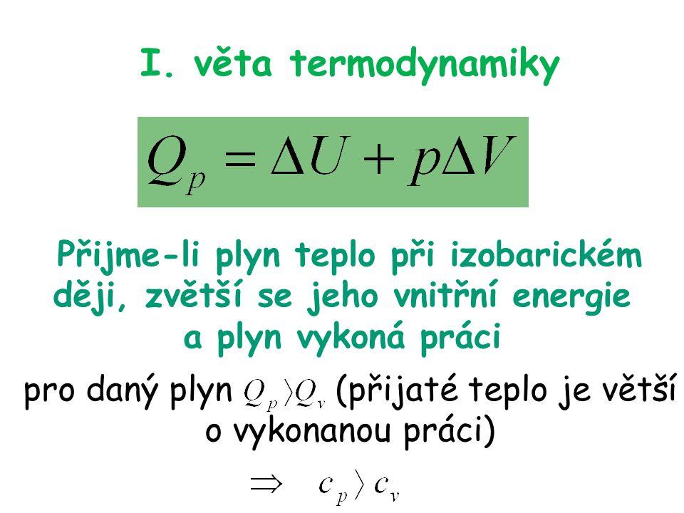 I. věta termodynamiky Přijme-li plyn teplo při izobarickém ději, zvětší se jeho vnitřní energie a plyn vykoná práci pro daný plyn (přijaté teplo je vě