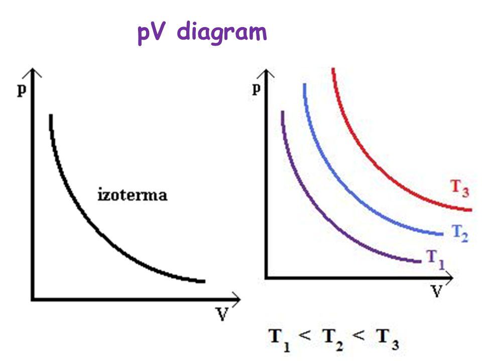pV diagram