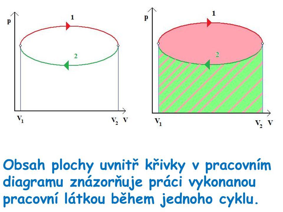Obsah plochy uvnitř křivky v pracovním diagramu znázorňuje práci vykonanou pracovní látkou během jednoho cyklu.