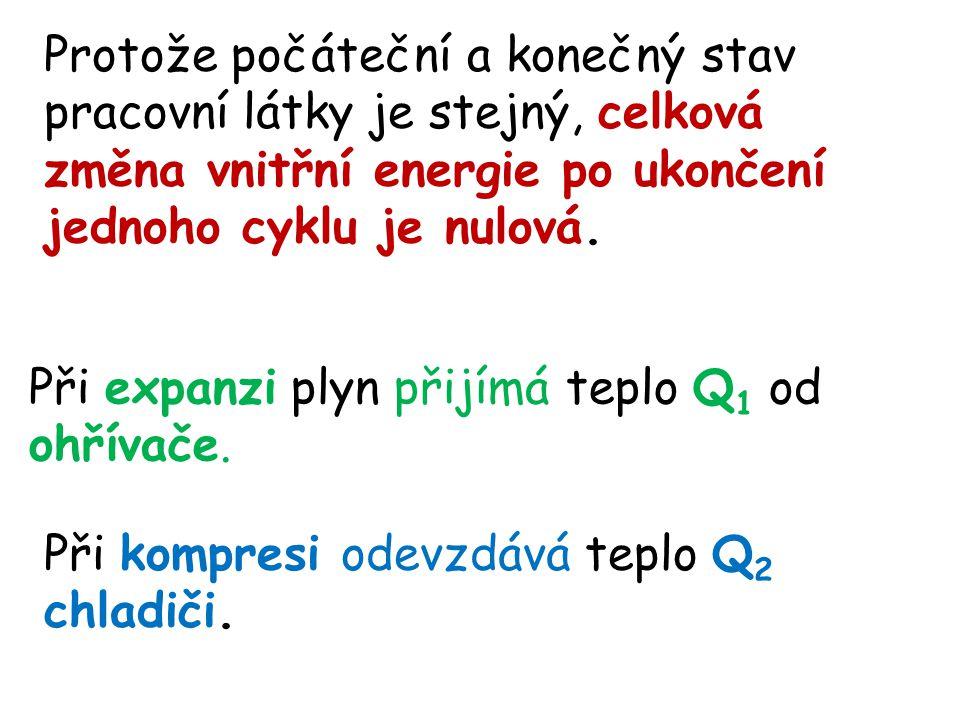 Protože počáteční a konečný stav pracovní látky je stejný, celková změna vnitřní energie po ukončení jednoho cyklu je nulová. Při expanzi plyn přijímá