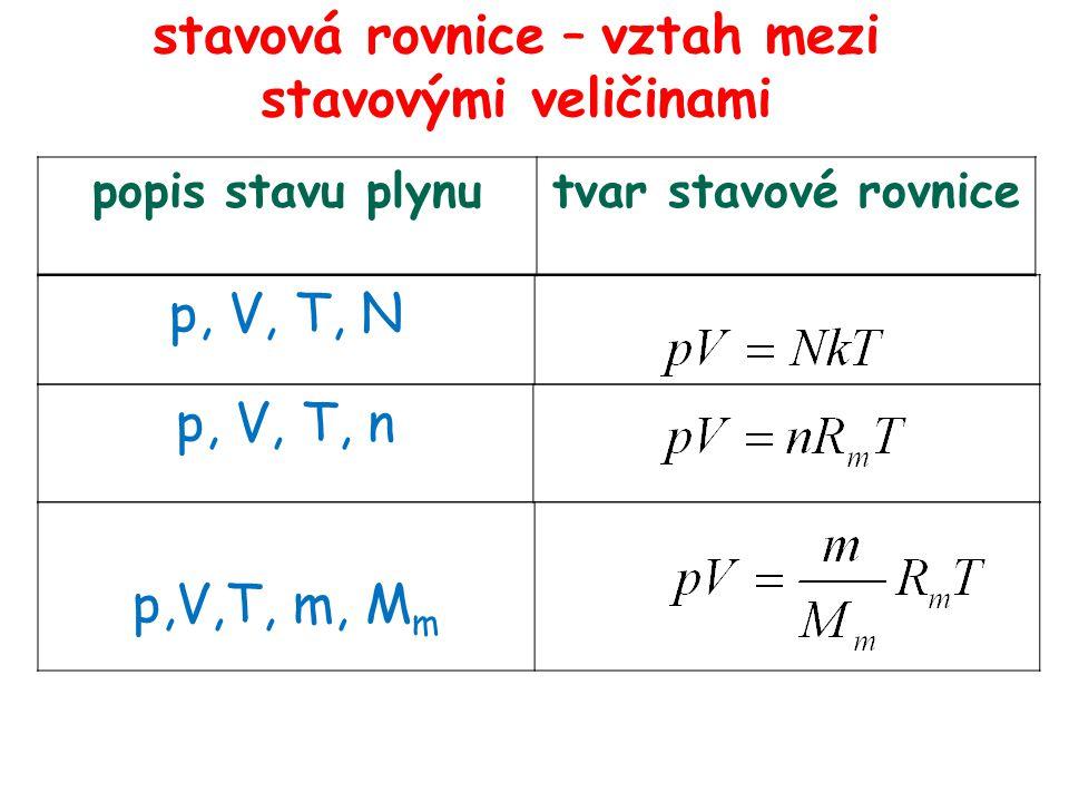 stavová rovnice – vztah mezi stavovými veličinami popis stavu plynutvar stavové rovnice p, V, T, N p, V, T, n p,V,T, m, M m