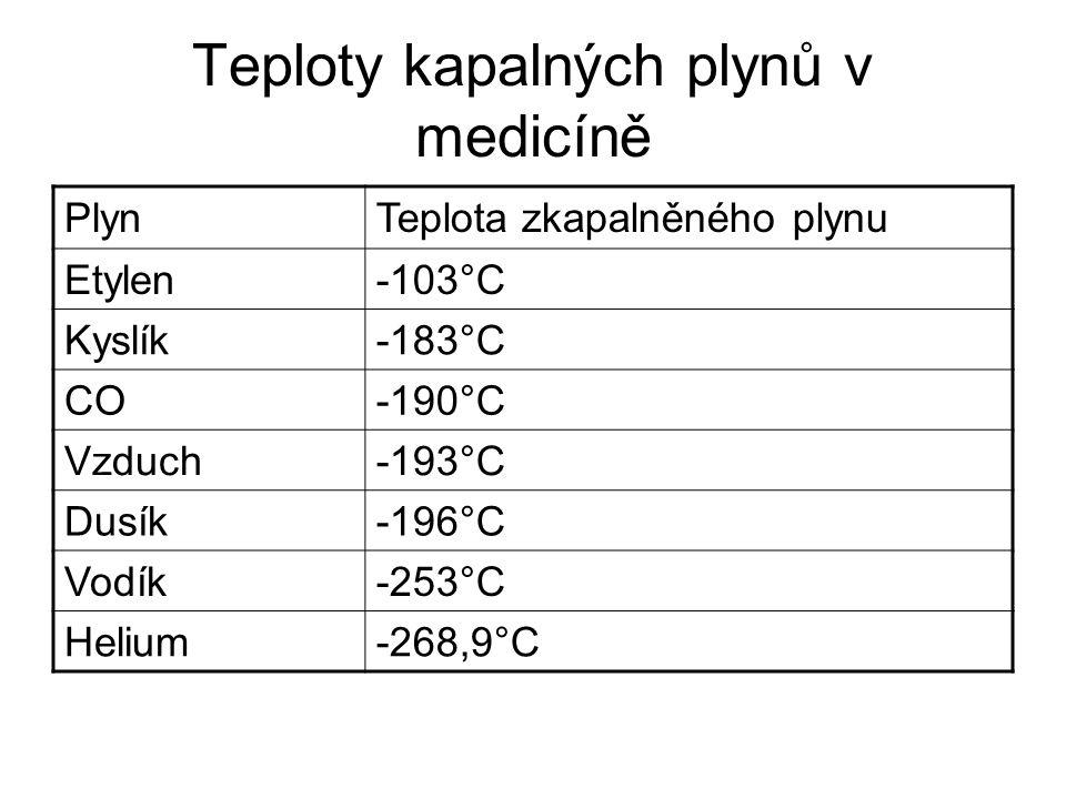 Teploty kapalných plynů v medicíně PlynTeplota zkapalněného plynu Etylen-103°C Kyslík-183°C CO-190°C Vzduch-193°C Dusík-196°C Vodík-253°C Helium-268,9°C