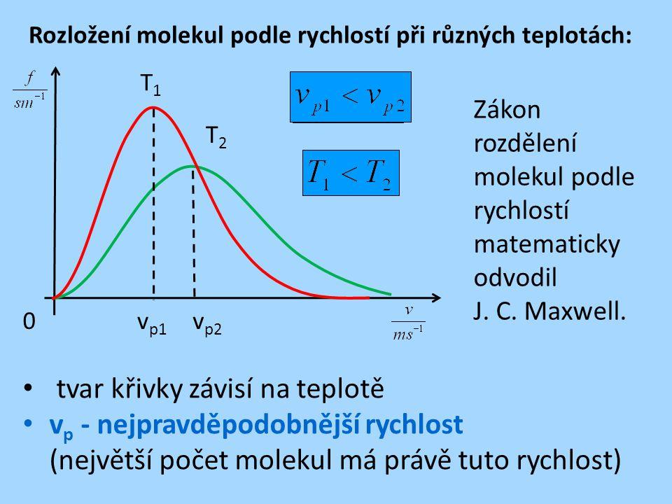 Rozložení molekul podle rychlostí při různých teplotách: tvar křivky závisí na teplotě v p - nejpravděpodobnější rychlost (největší počet molekul má p