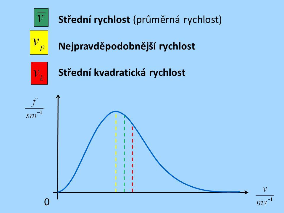 Střední rychlost (průměrná rychlost) Nejpravděpodobnější rychlost Střední kvadratická rychlost 0