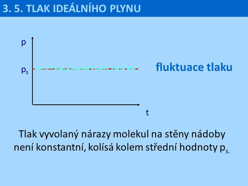 3. 5. TLAK IDEÁLNÍHO PLYNU p t psps Tlak vyvolaný nárazy molekul na stěny nádoby není konstantní, kolísá kolem střední hodnoty p s. fluktuace tlaku