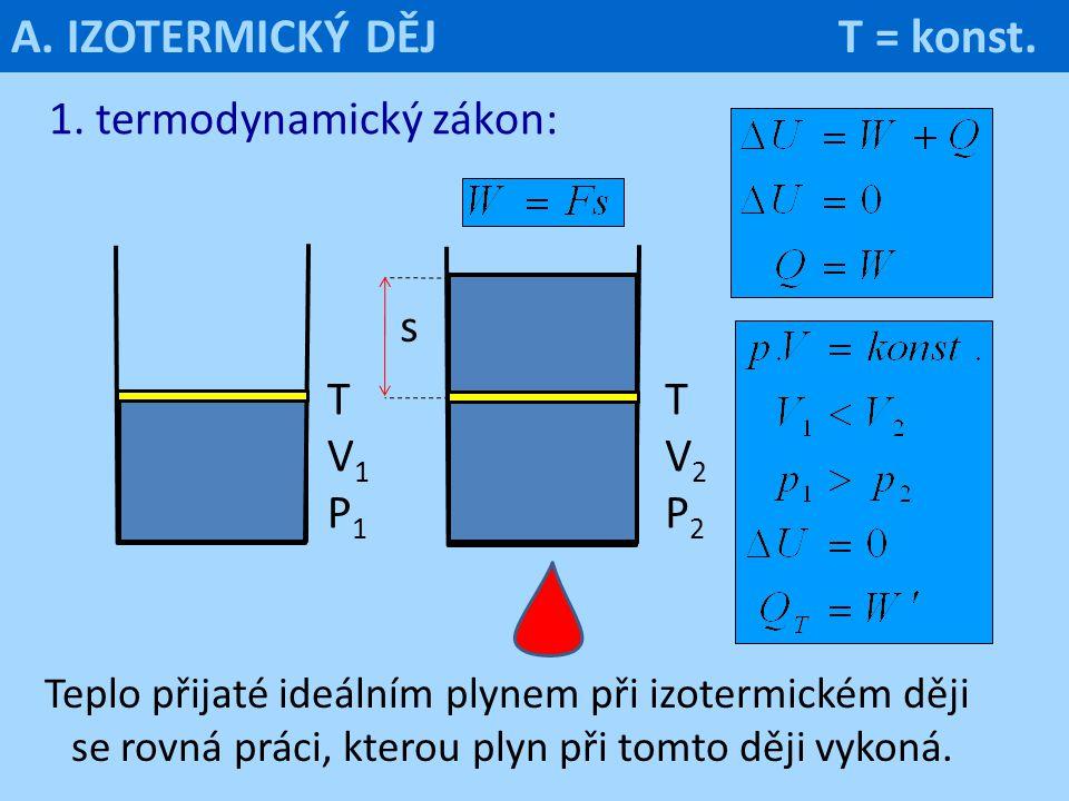 1. termodynamický zákon: Teplo přijaté ideálním plynem při izotermickém ději se rovná práci, kterou plyn při tomto ději vykoná. TV1P1TV1P1 TV2P2TV2P2