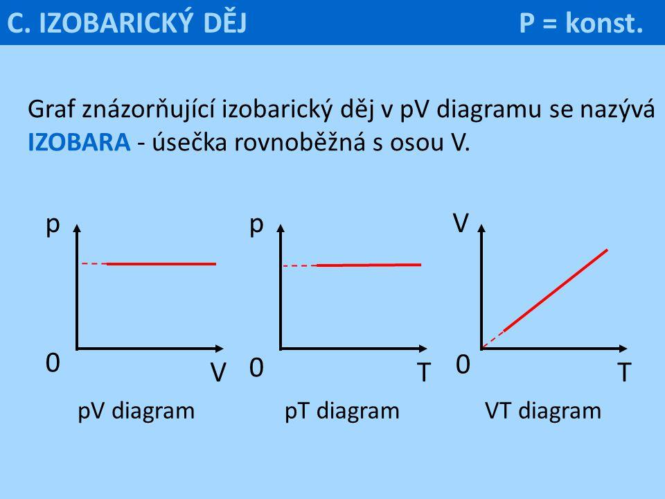 p V 0 pV diagramVT diagram T 0 Vp T pT diagram 0 Graf znázorňující izobarický děj v pV diagramu se nazývá IZOBARA - úsečka rovnoběžná s osou V. C. IZO