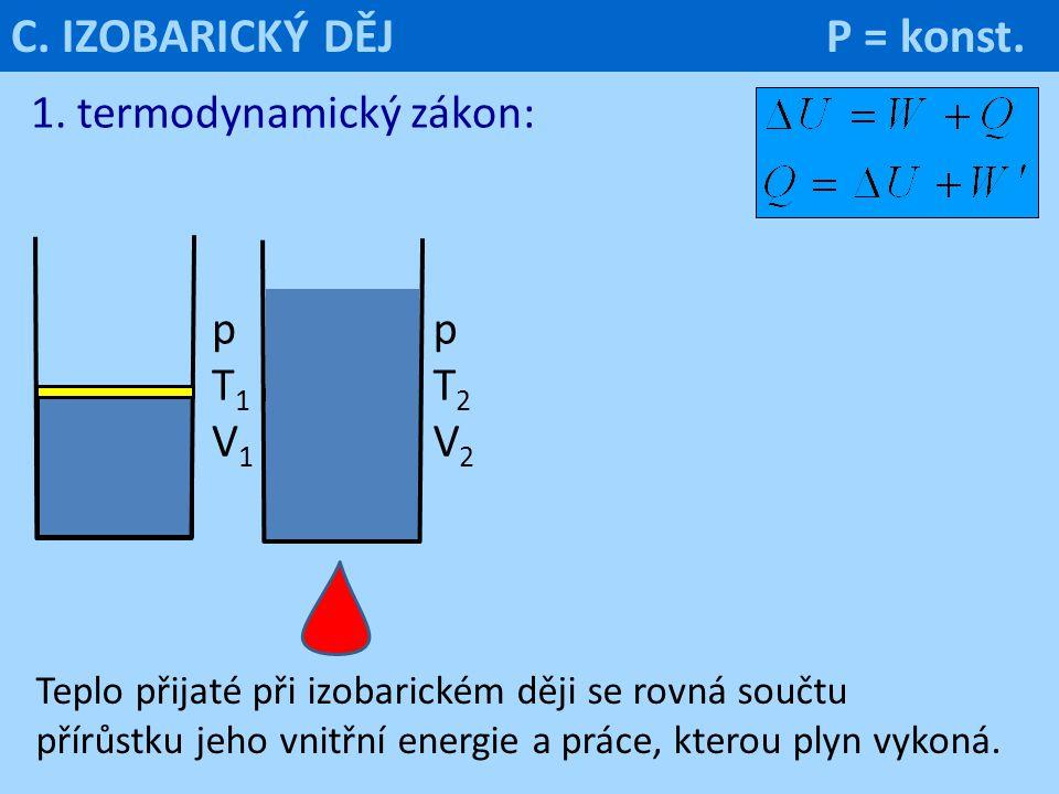 Teplo přijaté při izobarickém ději se rovná součtu přírůstku jeho vnitřní energie a práce, kterou plyn vykoná. C. IZOBARICKÝ DĚJ P = konst. 1. termody