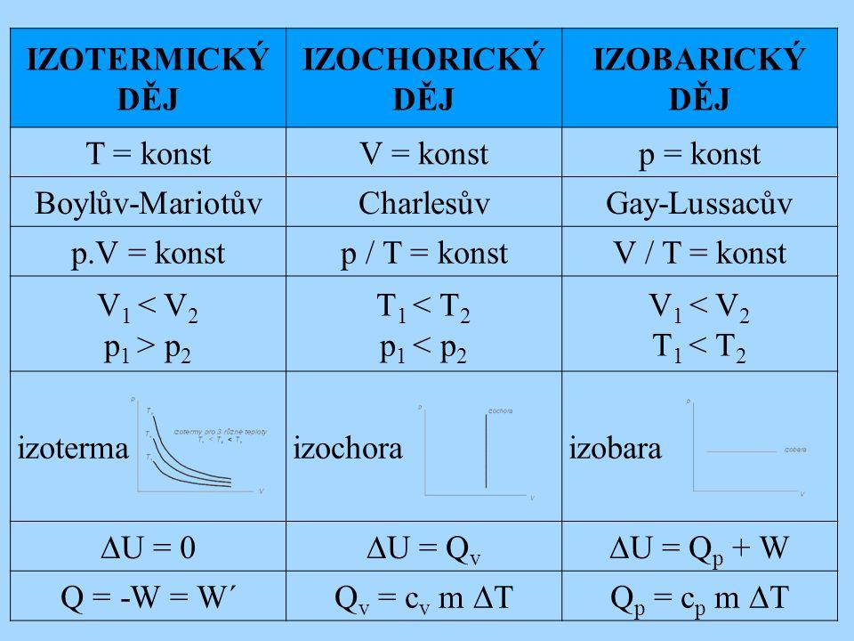 IZOTERMICKÝ DĚJ IZOCHORICKÝ DĚJ IZOBARICKÝ DĚJ T = konstV = konstp = konst Boylův-MariotůvCharlesůvGay-Lussacův p.V = konstp / T = konstV / T = konst